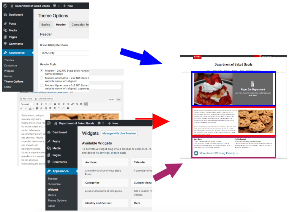 Representation of disparate views in the WordPress admin mapping into a single page template