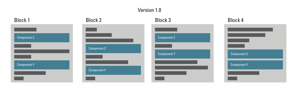 Version 1.0, Blocks 1, 2, 3, and 4 are all using components Z and Y