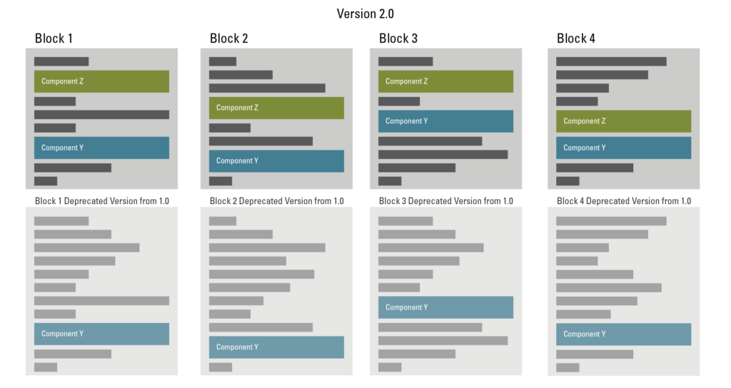 Version 2.0, blocks 1, 2, 3, and 4 now have updated versions of component Z, and now have a deprecated version from 1.0